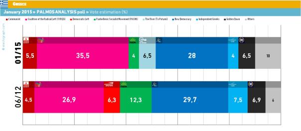 ultimi sondaggi greci
